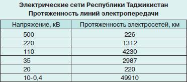 Актуальность ИБП в Таджикистане Или как небольшой стране развить свою ИТ-сферу и экономику - 3