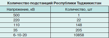 Актуальность ИБП в Таджикистане Или как небольшой стране развить свою ИТ-сферу и экономику - 6