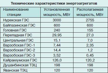 Актуальность ИБП в Таджикистане Или как небольшой стране развить свою ИТ-сферу и экономику - 7