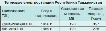 Актуальность ИБП в Таджикистане Или как небольшой стране развить свою ИТ-сферу и экономику - 8