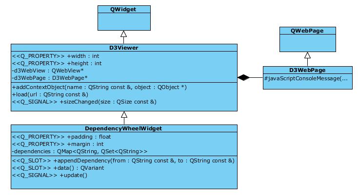 Гибридные приложения в Qt на примере использования D3.js - 3