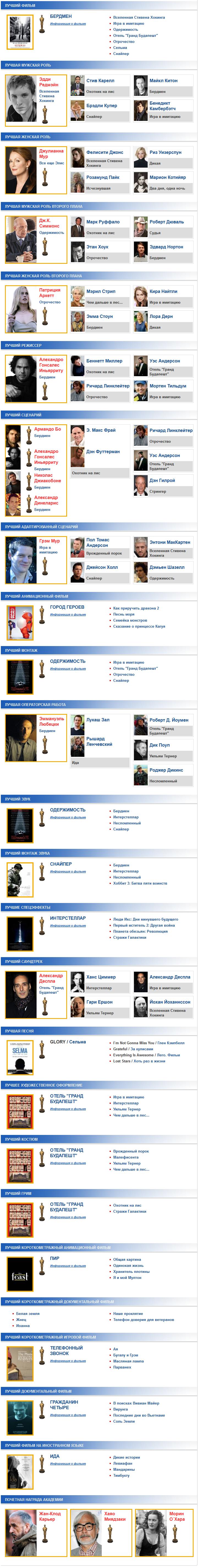 Оскар 2015 результаты - 2