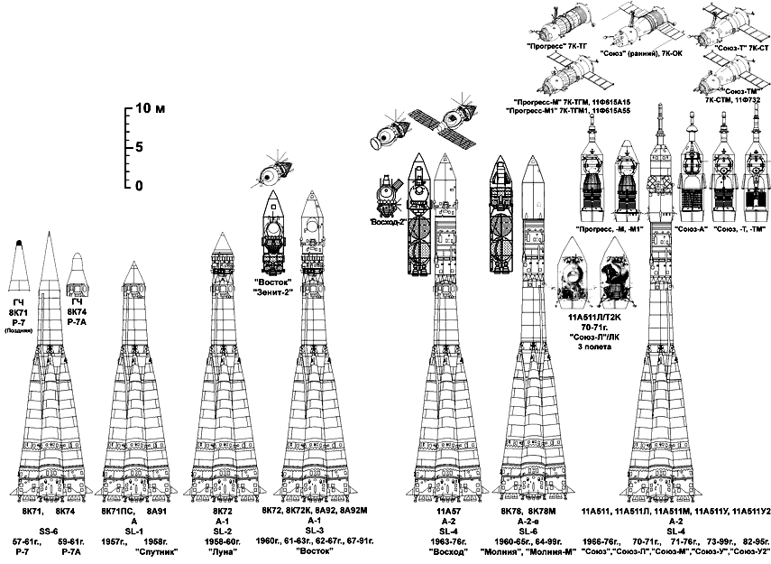Перековать мечи на летала или как стали мирными боевые ракеты - 5