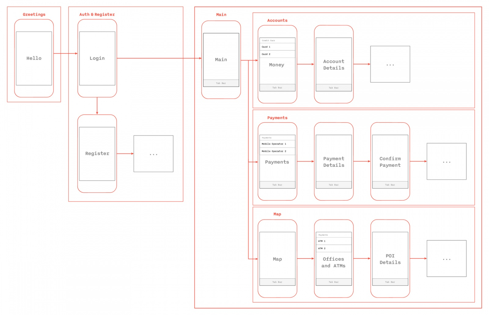 Архитектурный дизайн мобильных приложений: часть 2 - 2