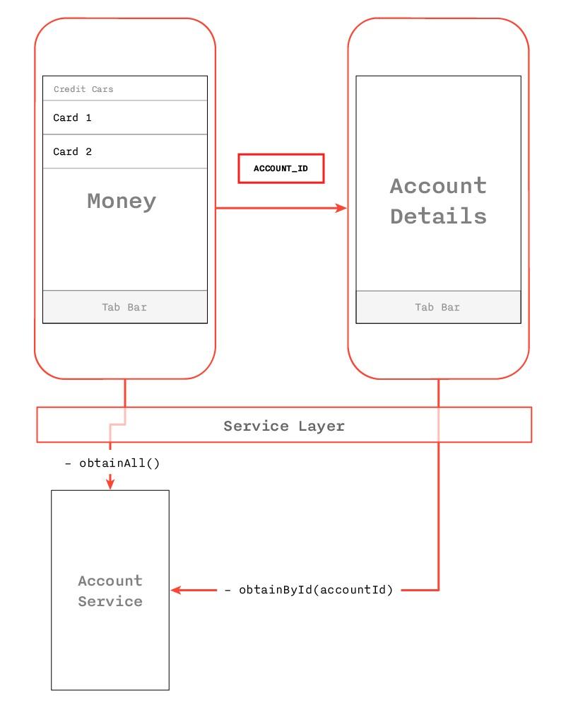 Архитектурный дизайн мобильных приложений: часть 2 - 3