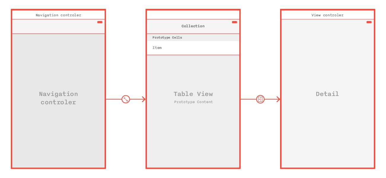 Архитектурный дизайн мобильных приложений: часть 2 - 1
