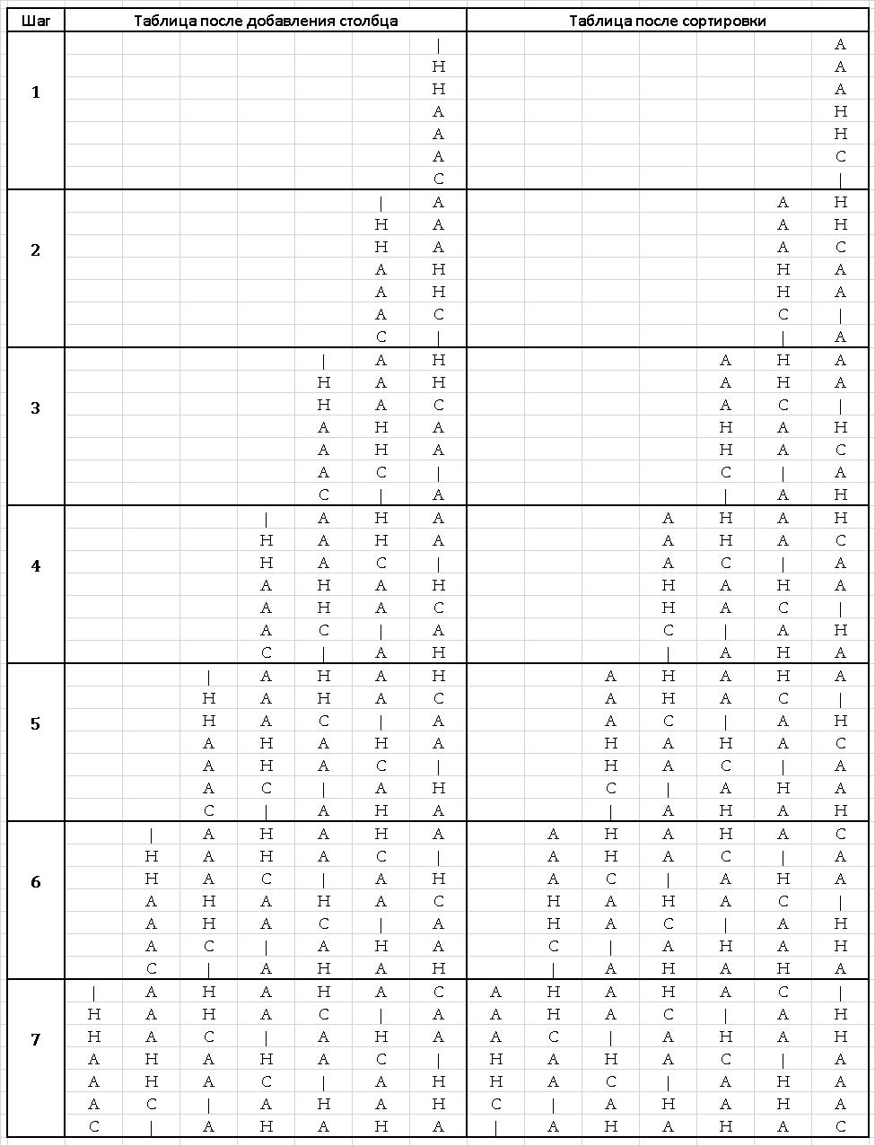 Методы сжатия данных - 2