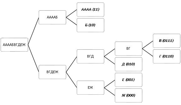Методы сжатия данных - 5