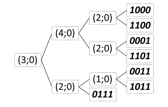 Методы сжатия данных - 7