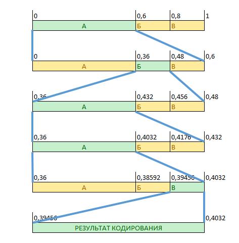 Методы сжатия данных - 8