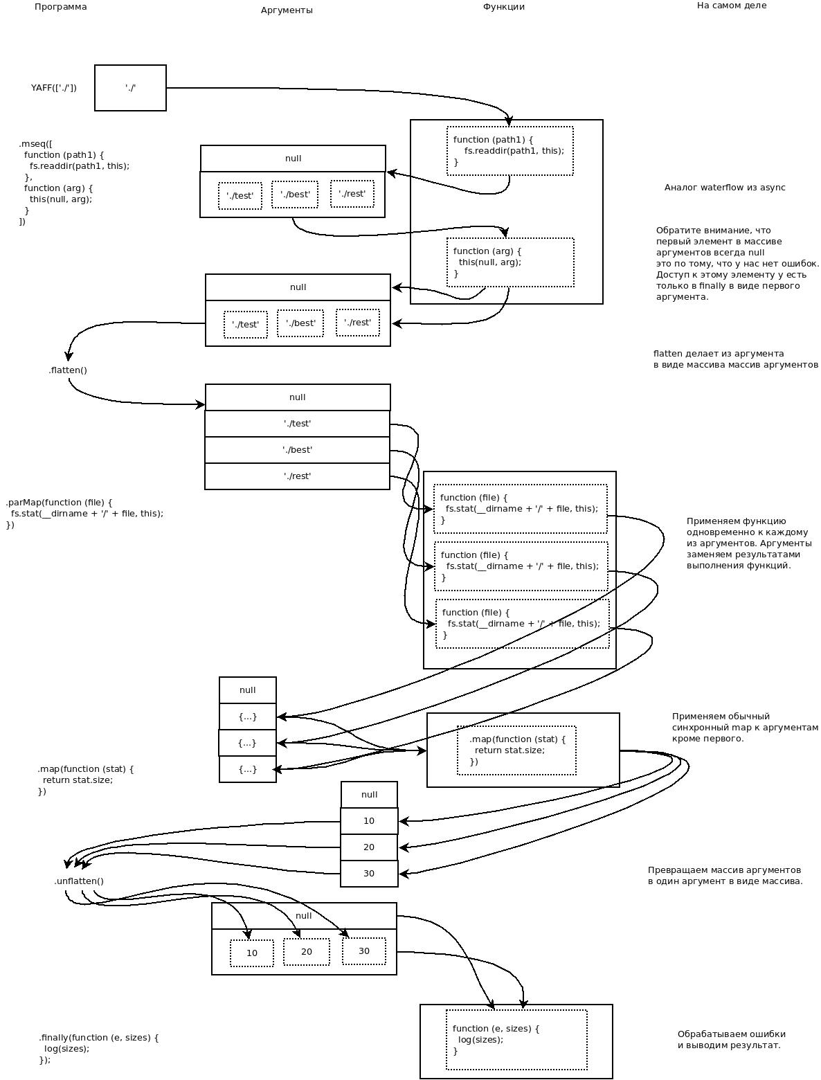 node-seq на новый лад (опять про асинхронность) - 1