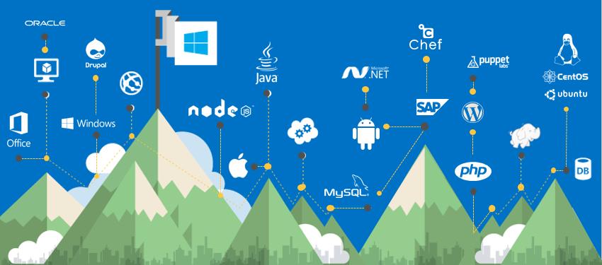 Обзор обновлений платформы Microsoft Azure за февраль - 1