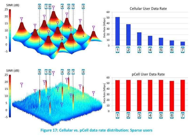 Сотовую сеть pCell LTE развернут в Сан-Франциско - 3