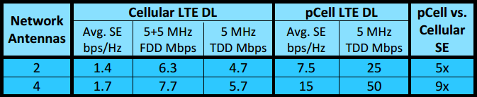 Сотовую сеть pCell LTE развернут в Сан-Франциско - 4