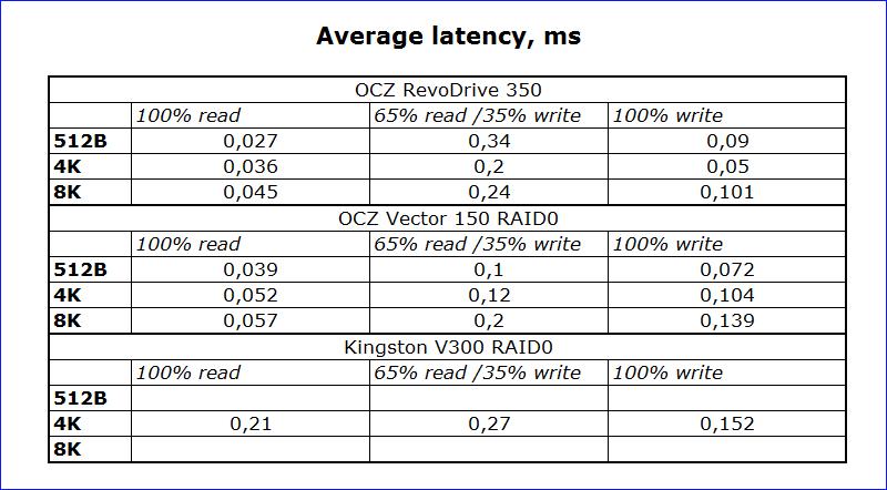SSD SATA против SSD PCI-E | Часть вторая: практическая - 13