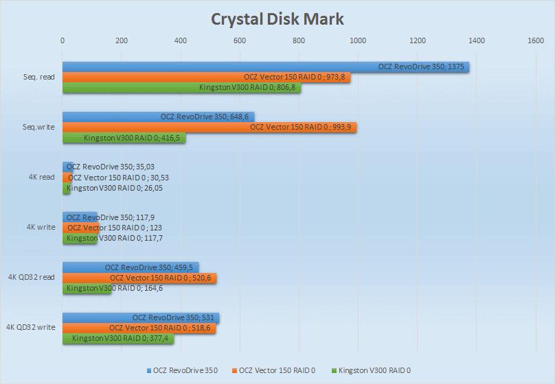 SSD SATA против SSD PCI-E | Часть вторая: практическая - 6