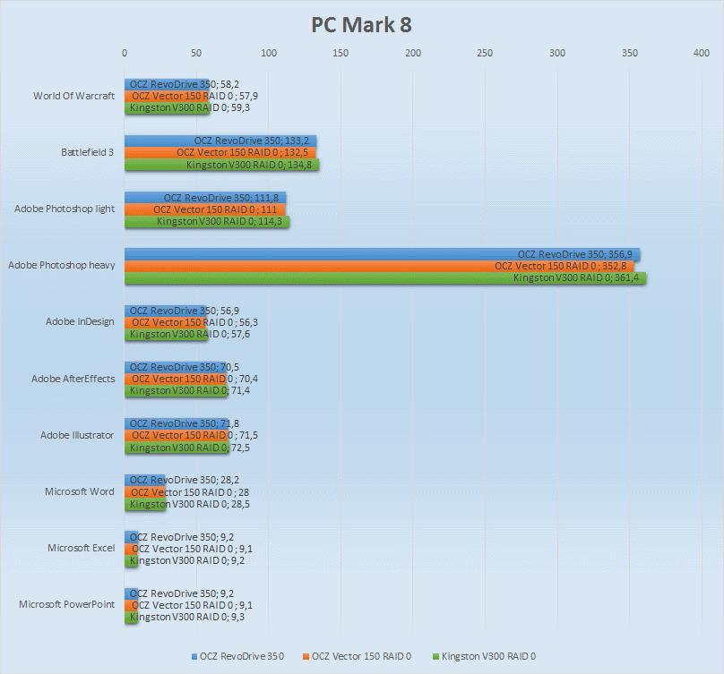 SSD SATA против SSD PCI-E | Часть вторая: практическая - 7