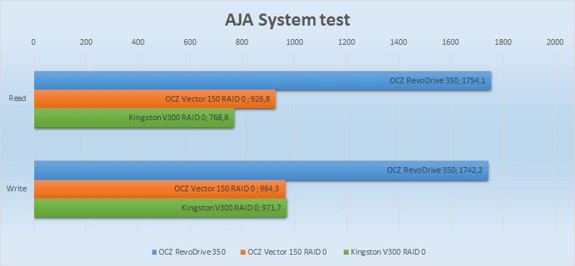 SSD SATA против SSD PCI-E | Часть вторая: практическая - 8