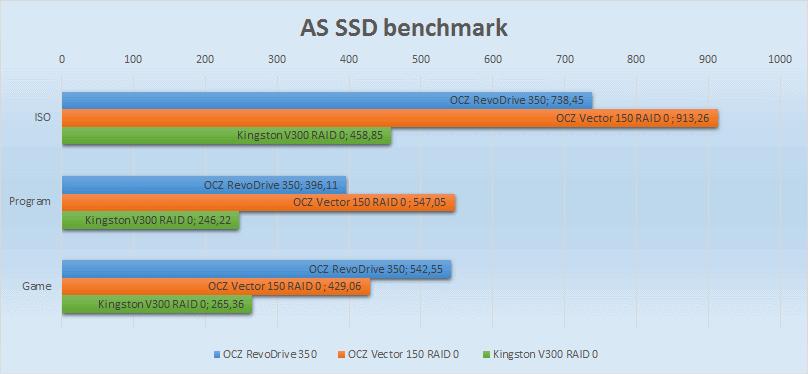 SSD SATA против SSD PCI-E | Часть вторая: практическая - 9
