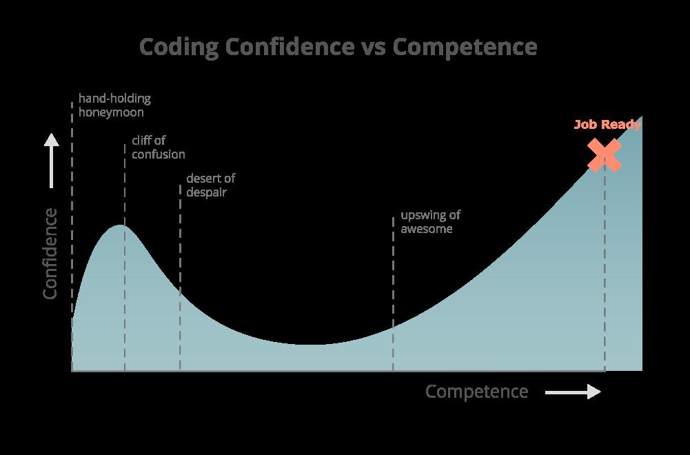 Почему научиться программировать так чертовски тяжело? - 3