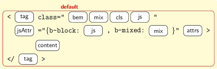 Схема мод при генерации HTML