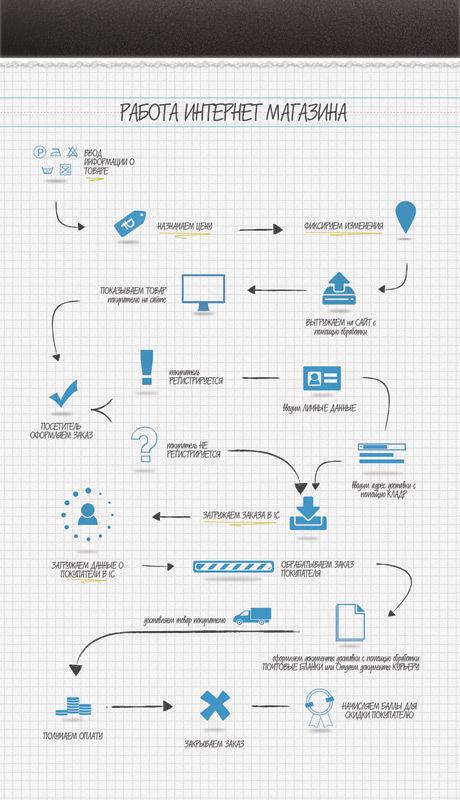 Создание интернет магазина. Часть 1 - 1