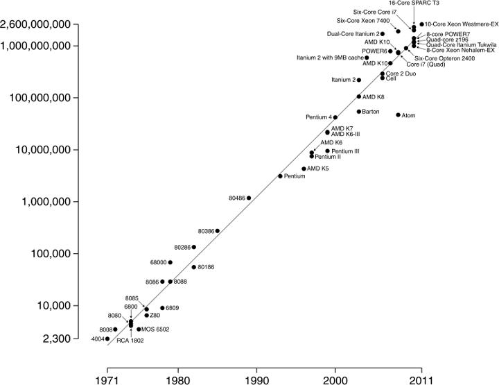 5 наиболее точных предсказаний ученых прошлого - 2