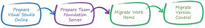 DevCon Digest #3. Погружаемся в Visual Studio - 5