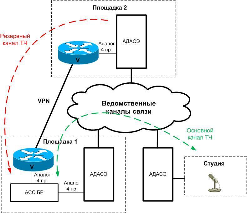 Четырехпроводный аналоговый транк на Cisco - 1