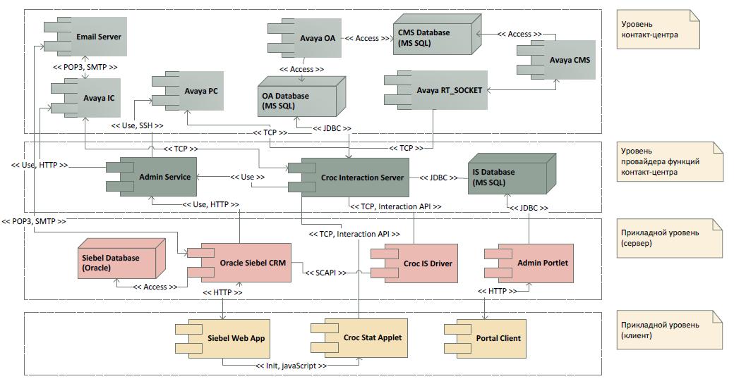 Что должен уметь крутой колл-центр по IT-части и какие вообще бывают опции - 6