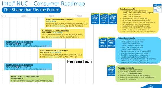 Мини-ПК Intel NUC NUC5i7RYH будет поддерживать видео 4K - 1