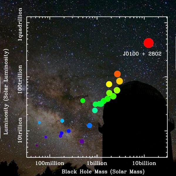 Обнаружен самый яркий из удалённых и самый удалённый из ярких квазаров - 2