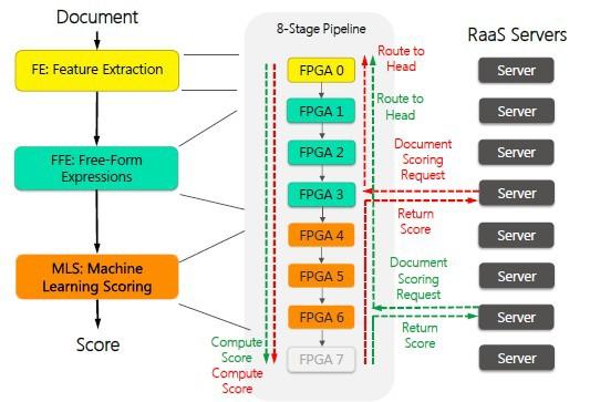 Поиск Bing оптимизировали с помощью нейросети на FPGA - 2