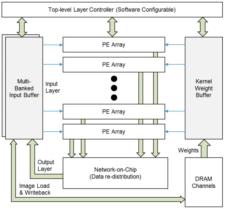 Поиск Bing оптимизировали с помощью нейросети на FPGA - 5