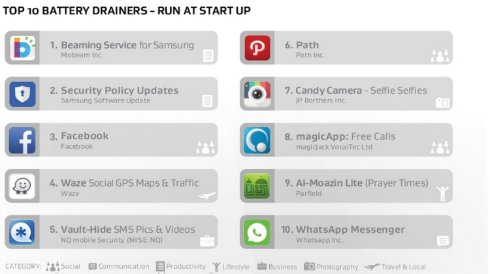 Приложения, которые не идут на пользу вашему смартфону
