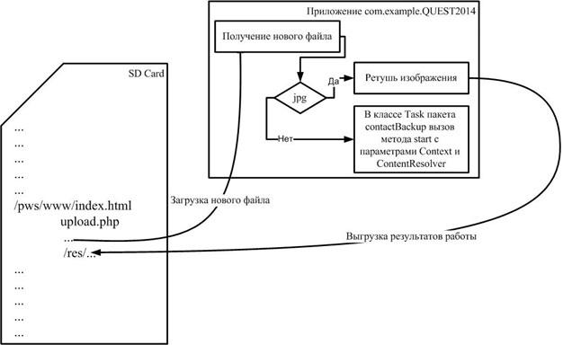 Влезаем в компьютер, не используя средства ввода, ищем Джокера и коннектимся к серверу на Android — в заданиях NeoQUEST-2014! - 12