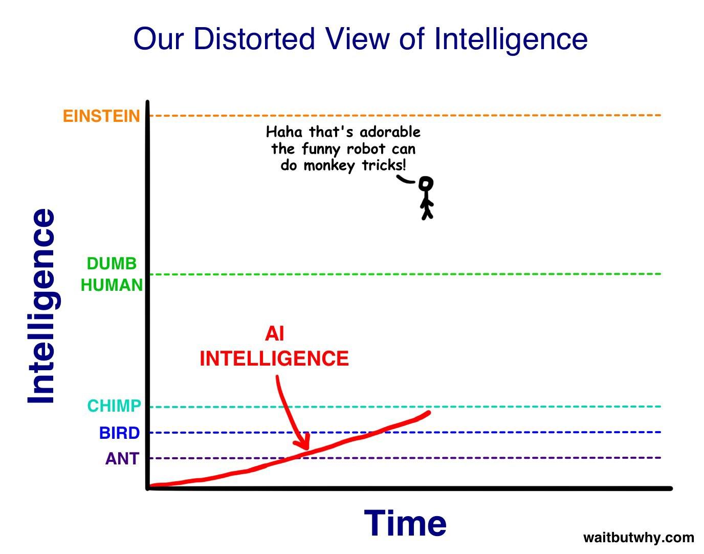 Революция в области искусственного разума. Часть первая: путь к Сверхразуму - 10