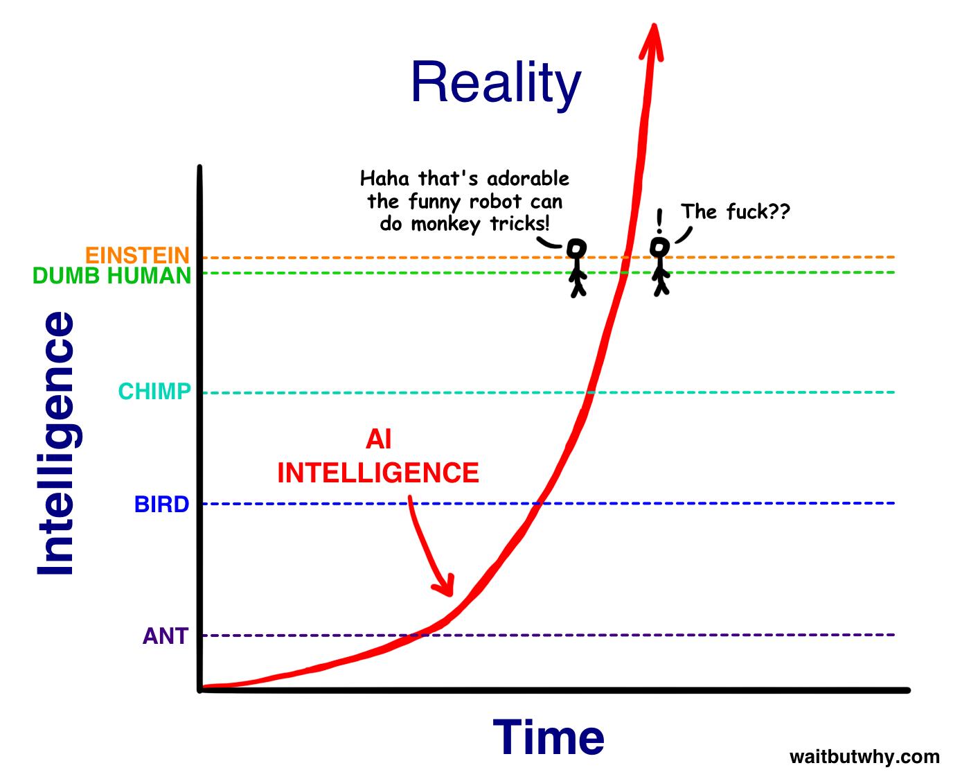 Революция в области искусственного разума. Часть первая: путь к Сверхразуму - 11