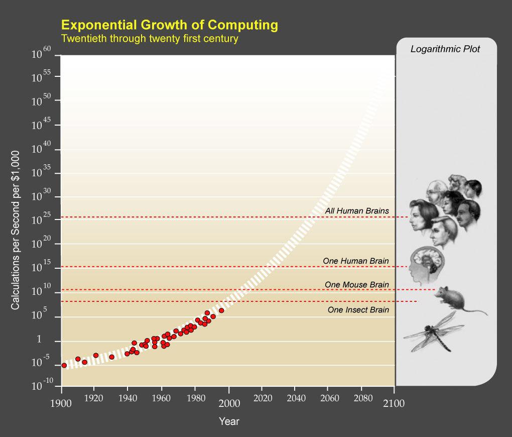 Революция в области искусственного разума. Часть первая: путь к Сверхразуму - 8