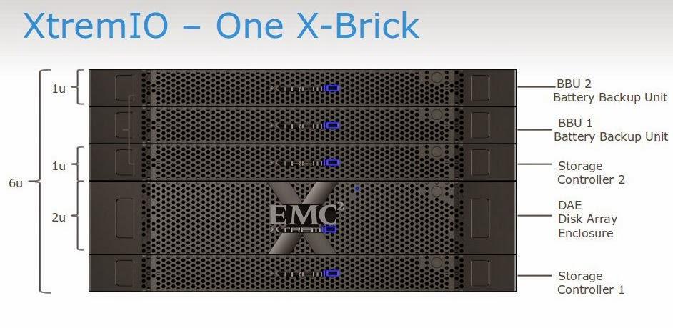 Тестирование флеш СХД. EMC XtremIO - 1