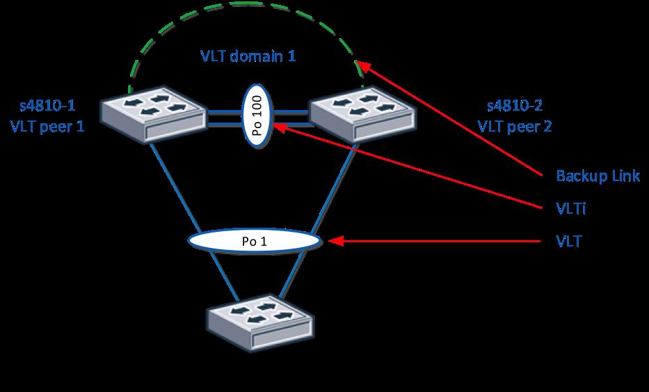 Технология Virtual Link Trunking Vlt для сетевых фабрик Dell