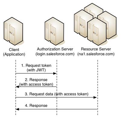 OAuth с использованием JWT на salesforce - 1