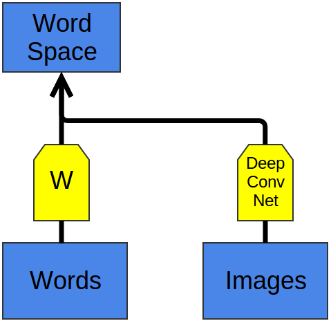 Deep Learning, NLP, and Representations - 25