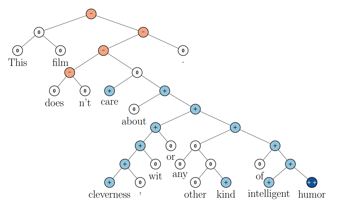 Deep Learning, NLP, and Representations - 32