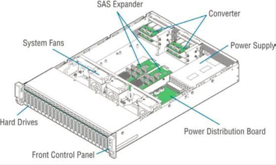 Тестирование полки Intel® Storage System JBOD 2000 Family - 1