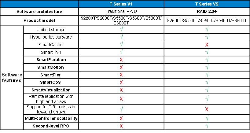Импортозамещение Часть 2. Huawei OceanStor Family - 4