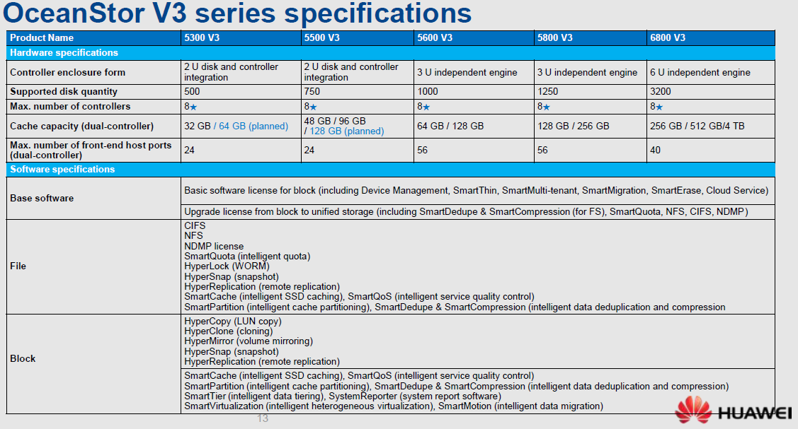 Импортозамещение Часть 2. Huawei OceanStor Family - 6