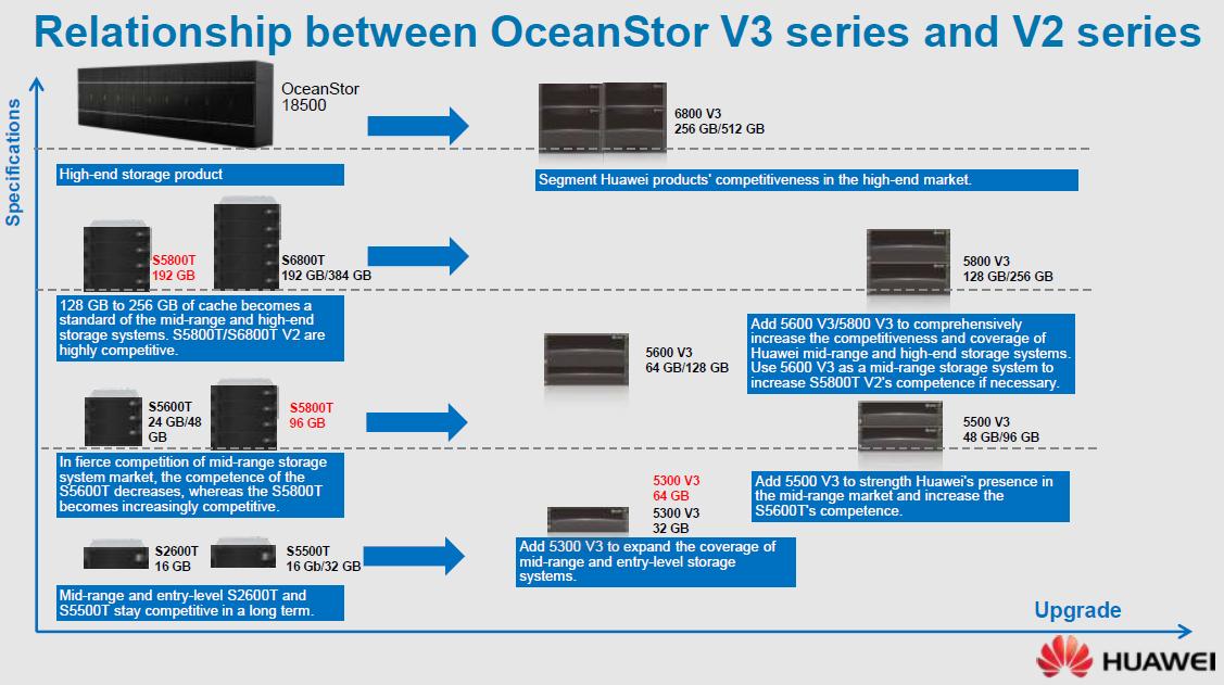Импортозамещение Часть 2. Huawei OceanStor Family - 7