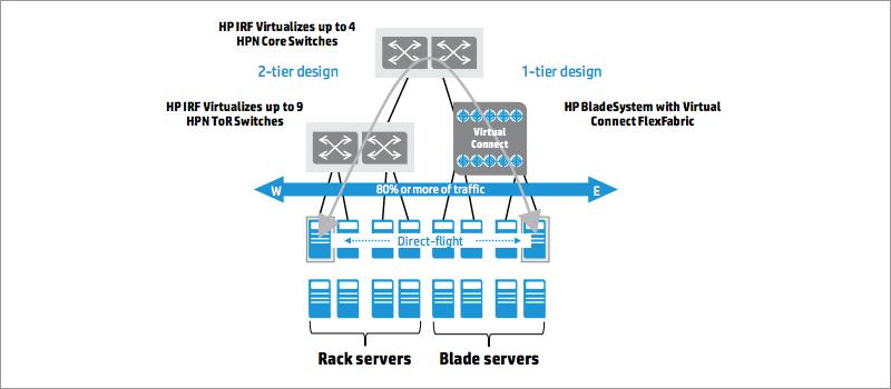 Новые сетевые архитектуры: открытые или закрытые решения? - 4