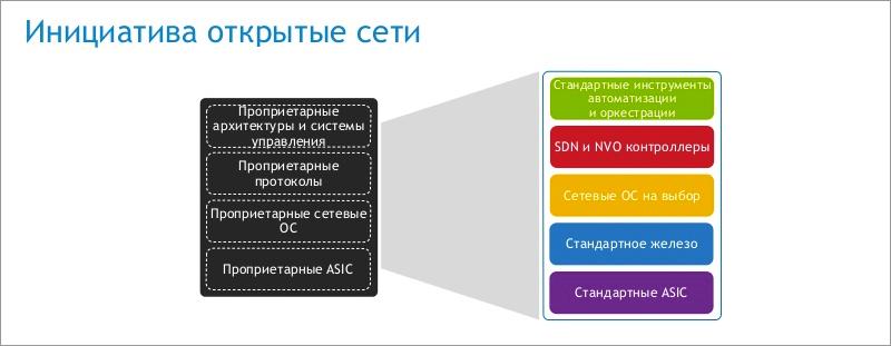 Новые сетевые архитектуры: открытые или закрытые решения? - 1